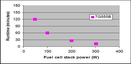 Z:\Gashub Technology-B\03 Gashub Marketing\05 Fuel Cell Product Literature\2009 - Ovonics Metal Hydride\7G Desorption Performance.jpg